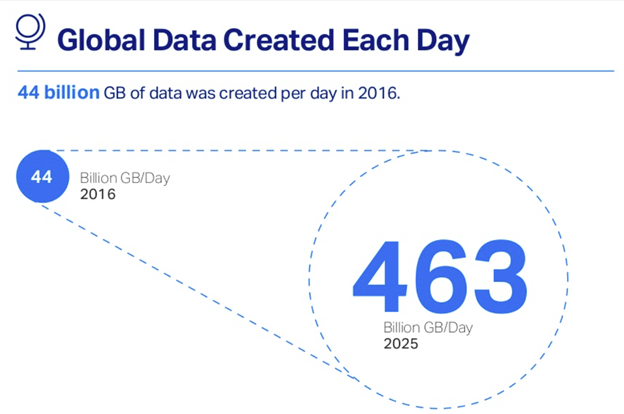 How much global data is created each day.