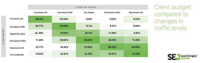 SEO Client budget compared to levels of traffic