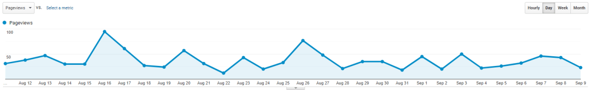 Google Analytics graph showing page interest over time.