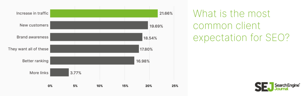 what is the most common client expectation for SEO