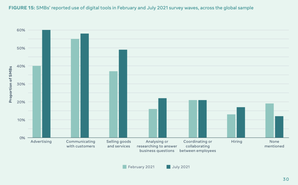 small business use of digital tools in 2021