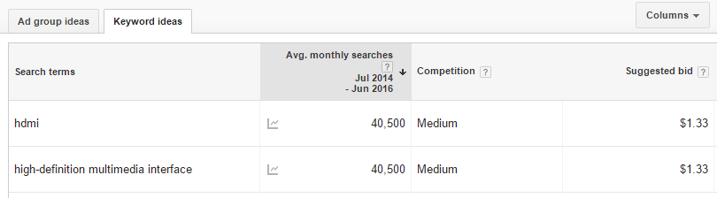 Keyword ideas in Google Keyword Planner.