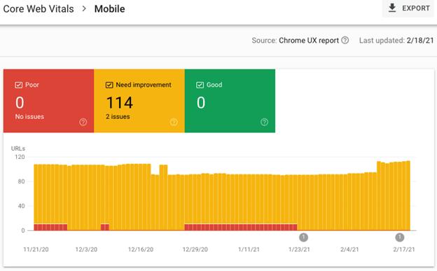 Report on Core Web Vitals for Mobile.