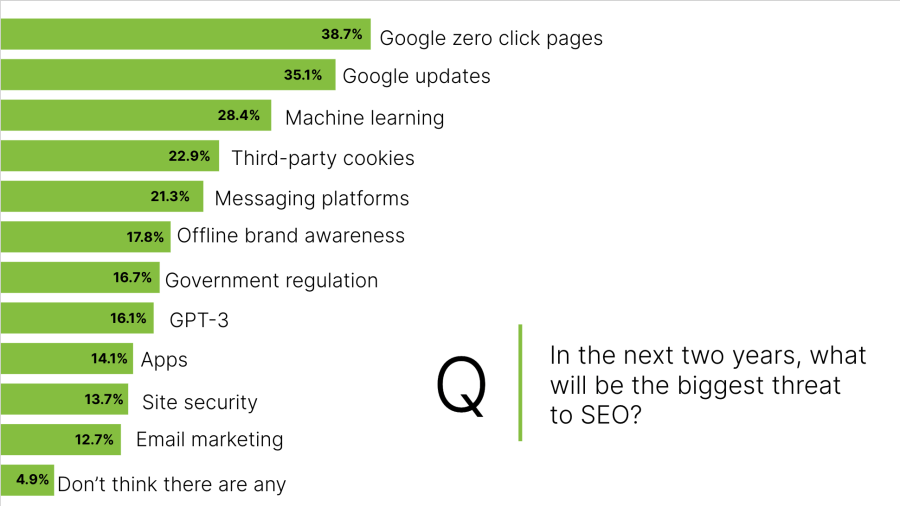 State of SEO