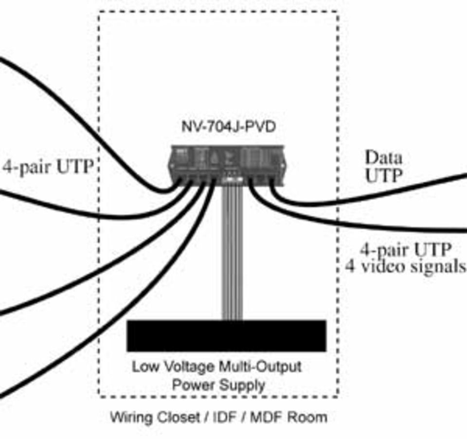medium resolution of this theoretical system the righthand third of the top illustration demonstrates how the utp cabling from the cable integrator is delivered to the dvr