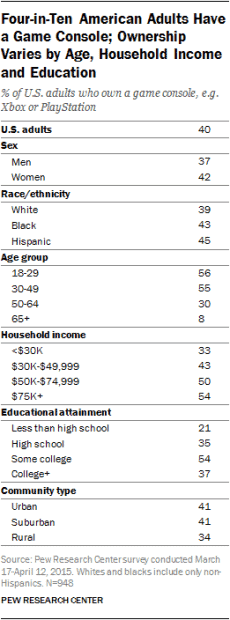 Pew Research Home Consoles