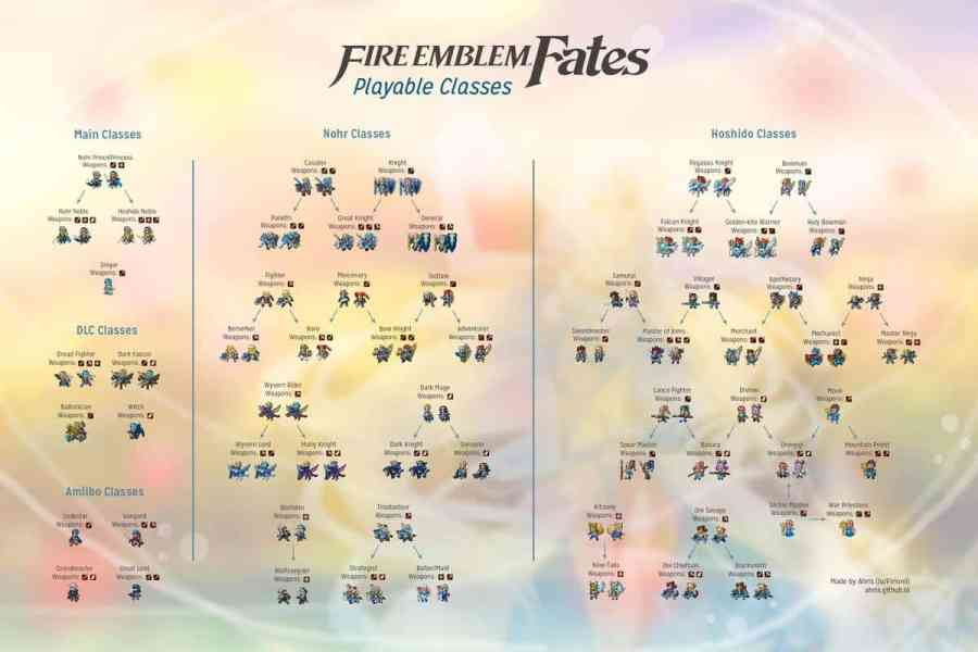Image result for Fire Emblem classes