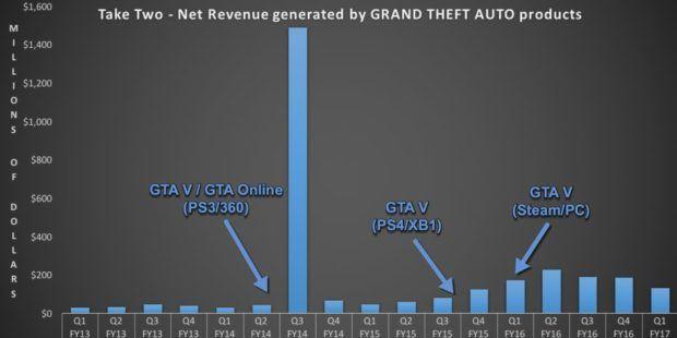 gta v, GTA V numeri da record per il gioiello Rockstar Game