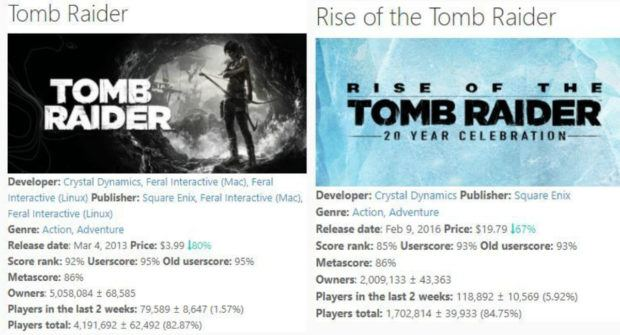 Tomb Raider 1 620x335 - Tomb Raider Has Sold Almost Twice As Many Copies Than Rise Of The Tomb Raider