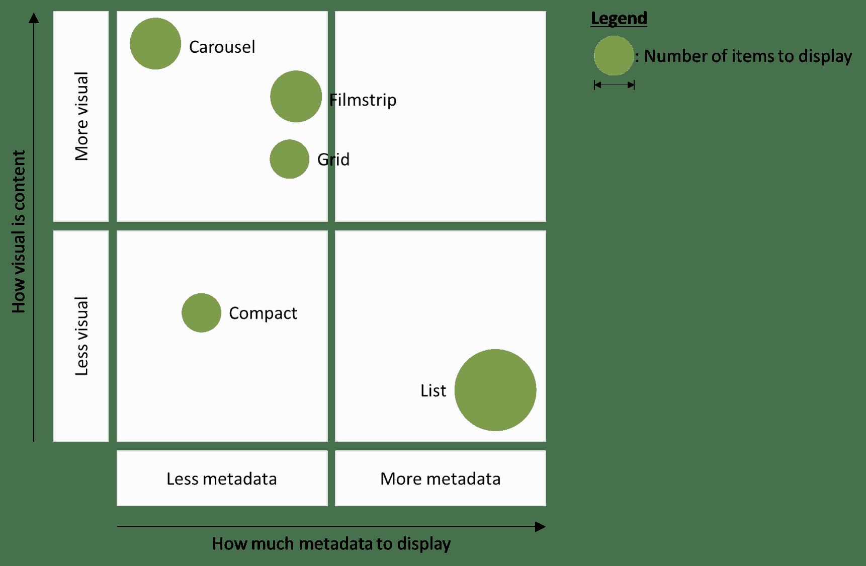 SharePoint Framework Design Series Layout Patterns — Part