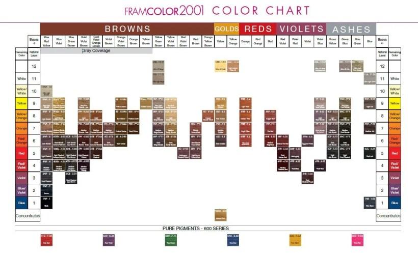 Framesi Color Chart Vivostar