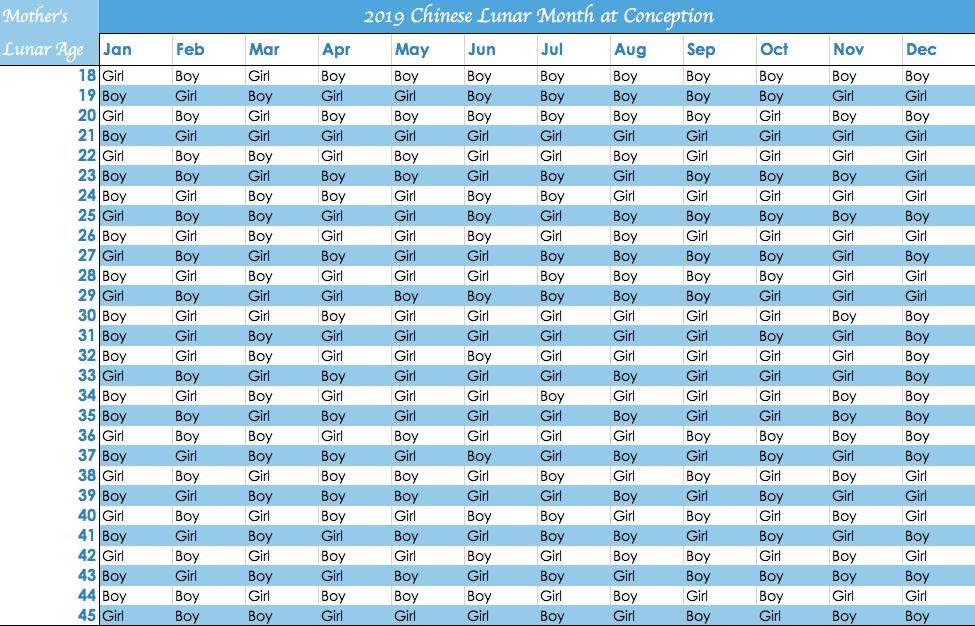 chinese gender calendar 2018