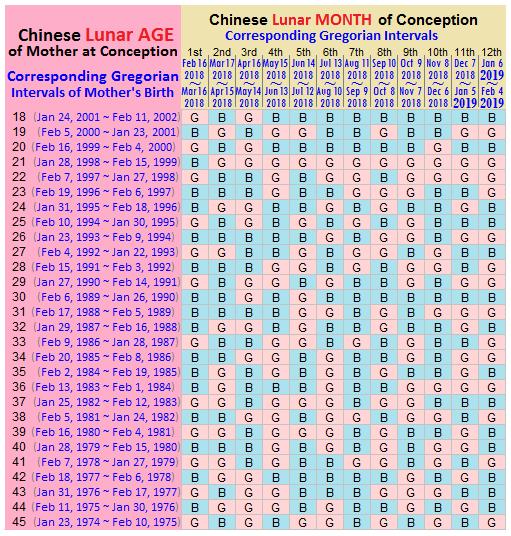 Chinese gender chart predictor also calendar  rh bumpreveal
