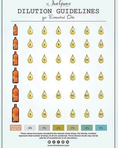 Essential oil dilution chart also  sewgrown rh