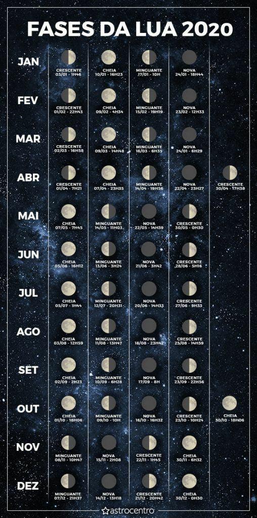 Calendário lunar do site Astrocentro