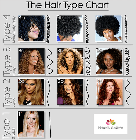 understanding hair type