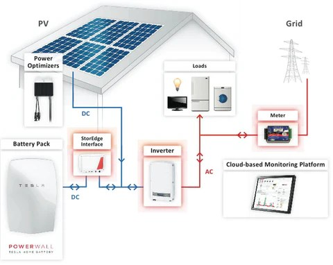 8060 Watt (8kW) DIY Solar Install Kit wSolarEdge Inverter Complete Grid Tie Systems