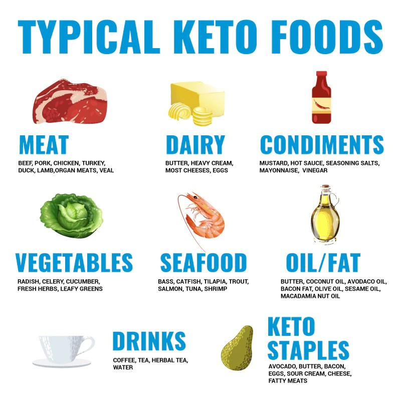 Keto Diet Quick Start Guide Blood Ketone Meter