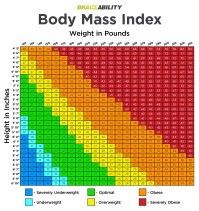 Obese Chart - Height weight chart nhs - ayucar