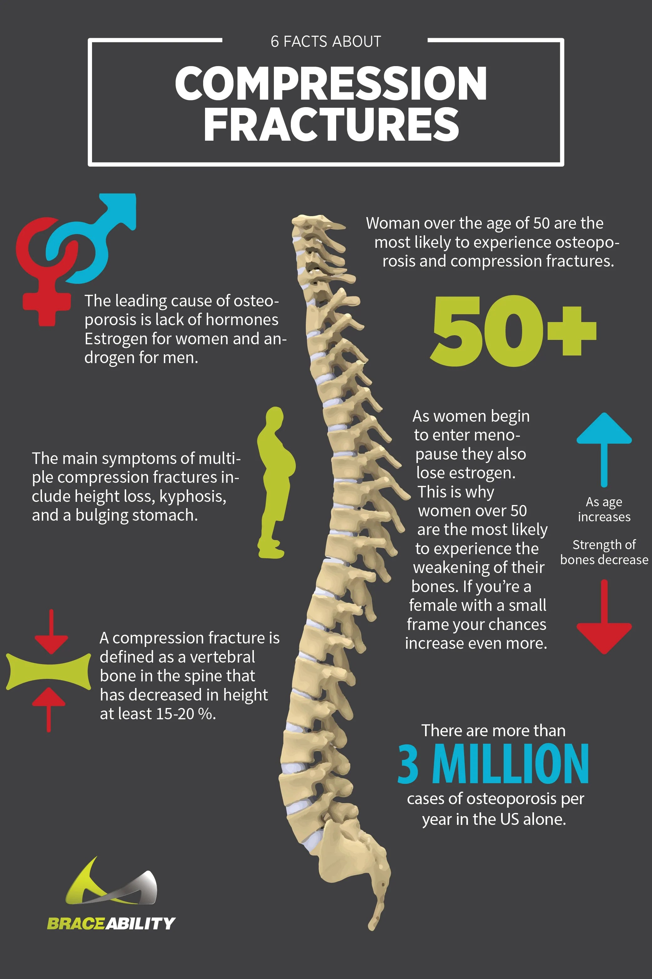 medium resolution of causes of compression fractures in your spine