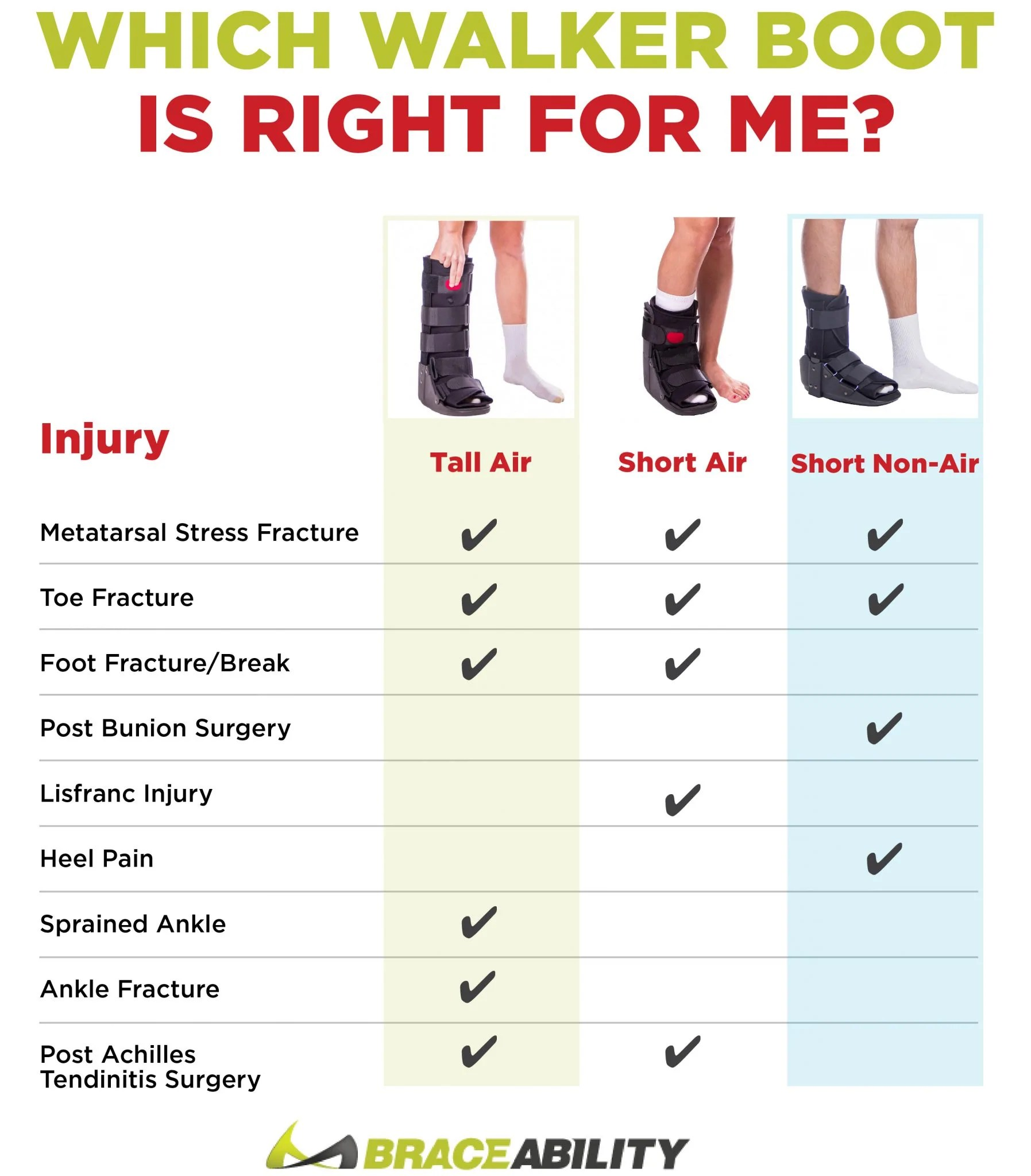 diagram of tibia stress fracture 2003 honda crv ac wiring which walking boot is right for me short walker vs tall aircast use this chart to determine style you need your injury