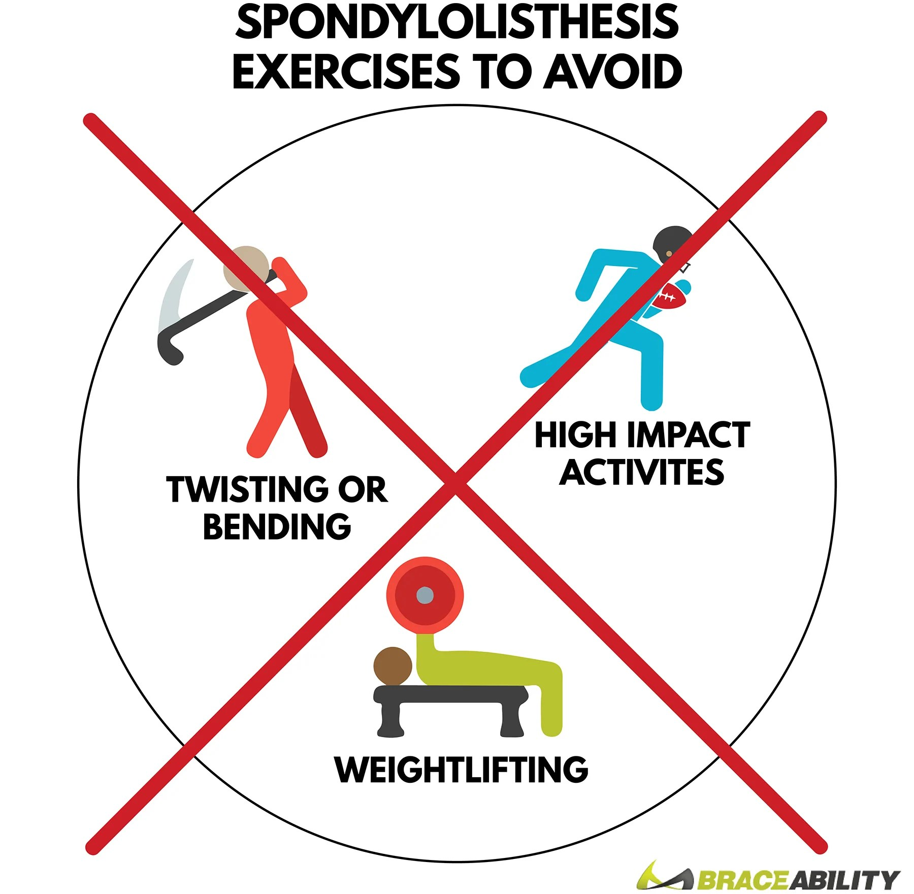 avoid these three exercises to prevent spondylolisthesis from happening or getting worse [ 1800 x 1761 Pixel ]