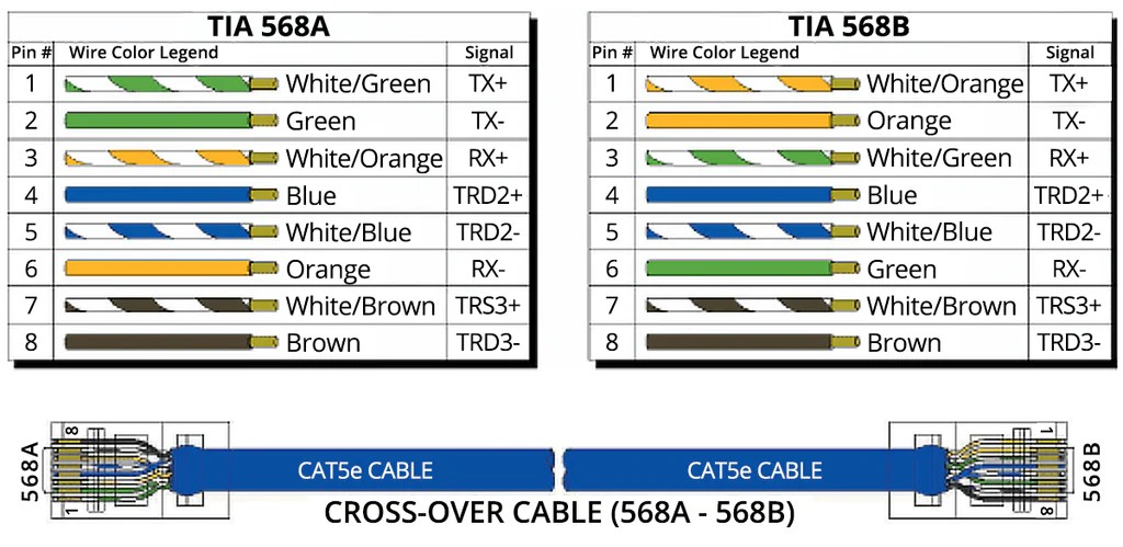 Network Patch Cable Wiring Diagram T568a Vs T568b Which To Use Truecable