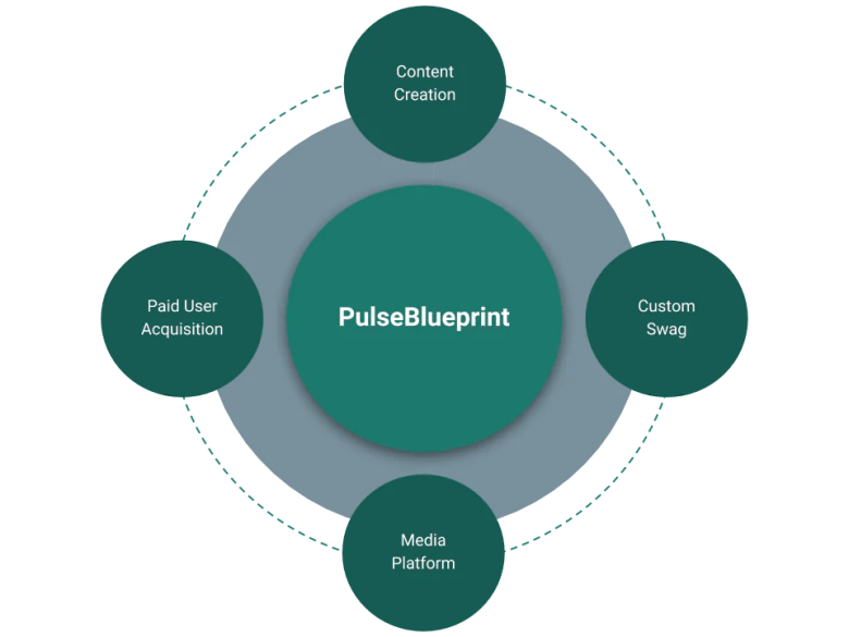 The PulseBlueprint ecosystem - content creation, custom swag, media platform, paid user acquisition