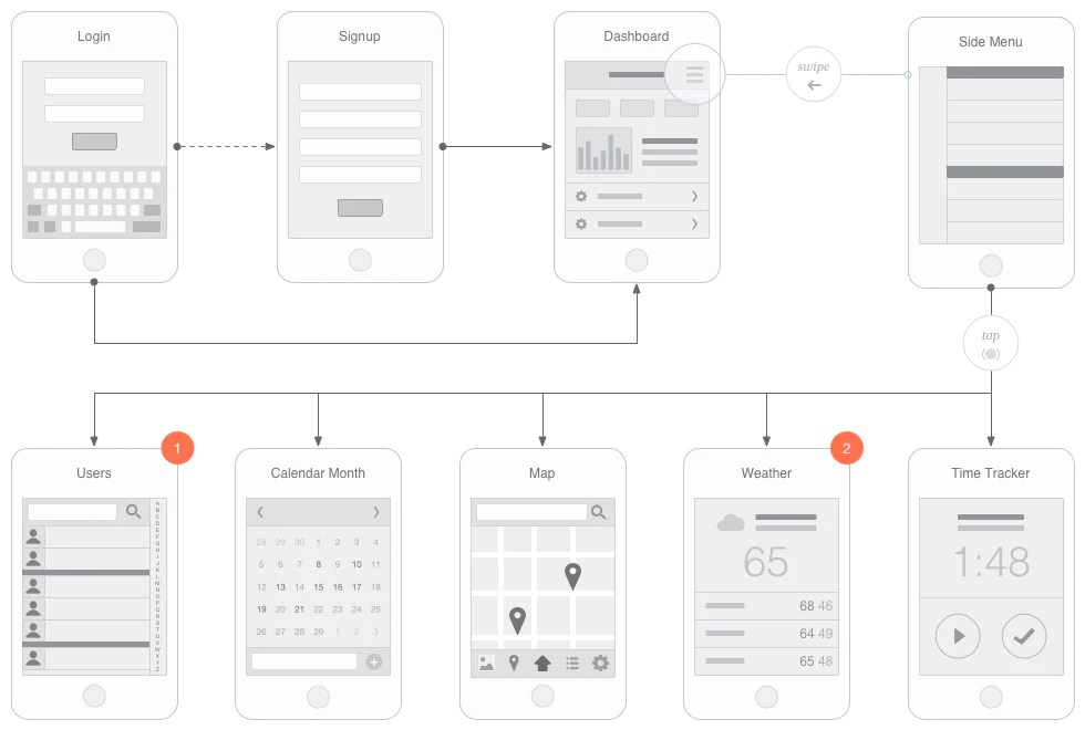 Help your clients and team understand  product   flow general layout before moving to design development also mobile app visual flowchart for illustrator omnigraffle or sketch rh uxkits