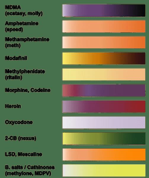 Marquis Test Chart Homeschoolingforfree