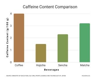 Caffeine Content Comparison - Hojicha and Caffeine