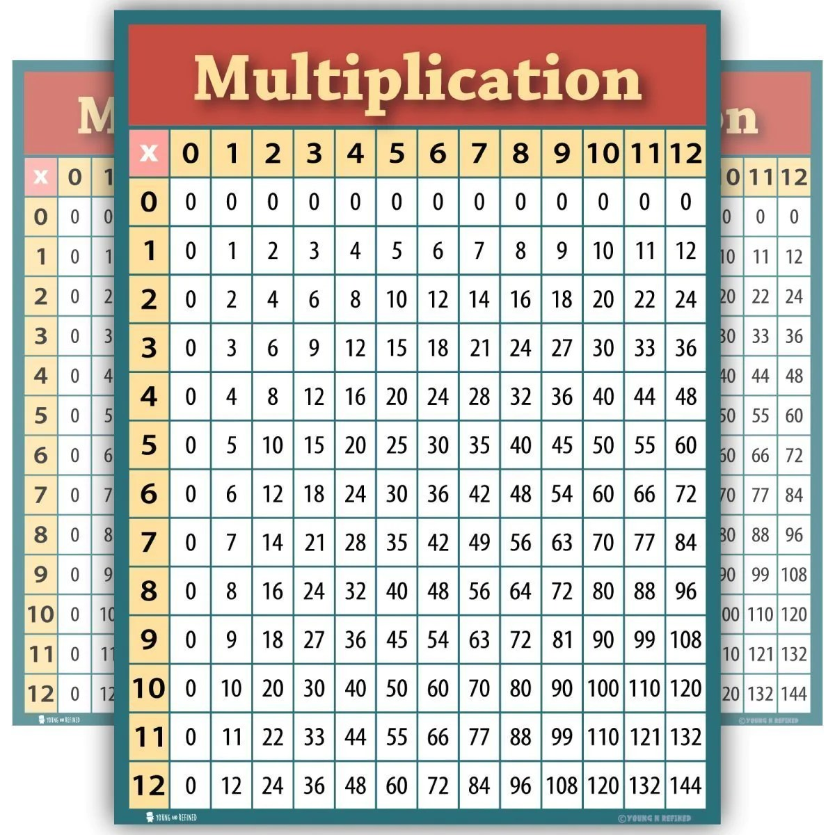 Learning Multiplication Tables Chart Laminated Classroom Poster