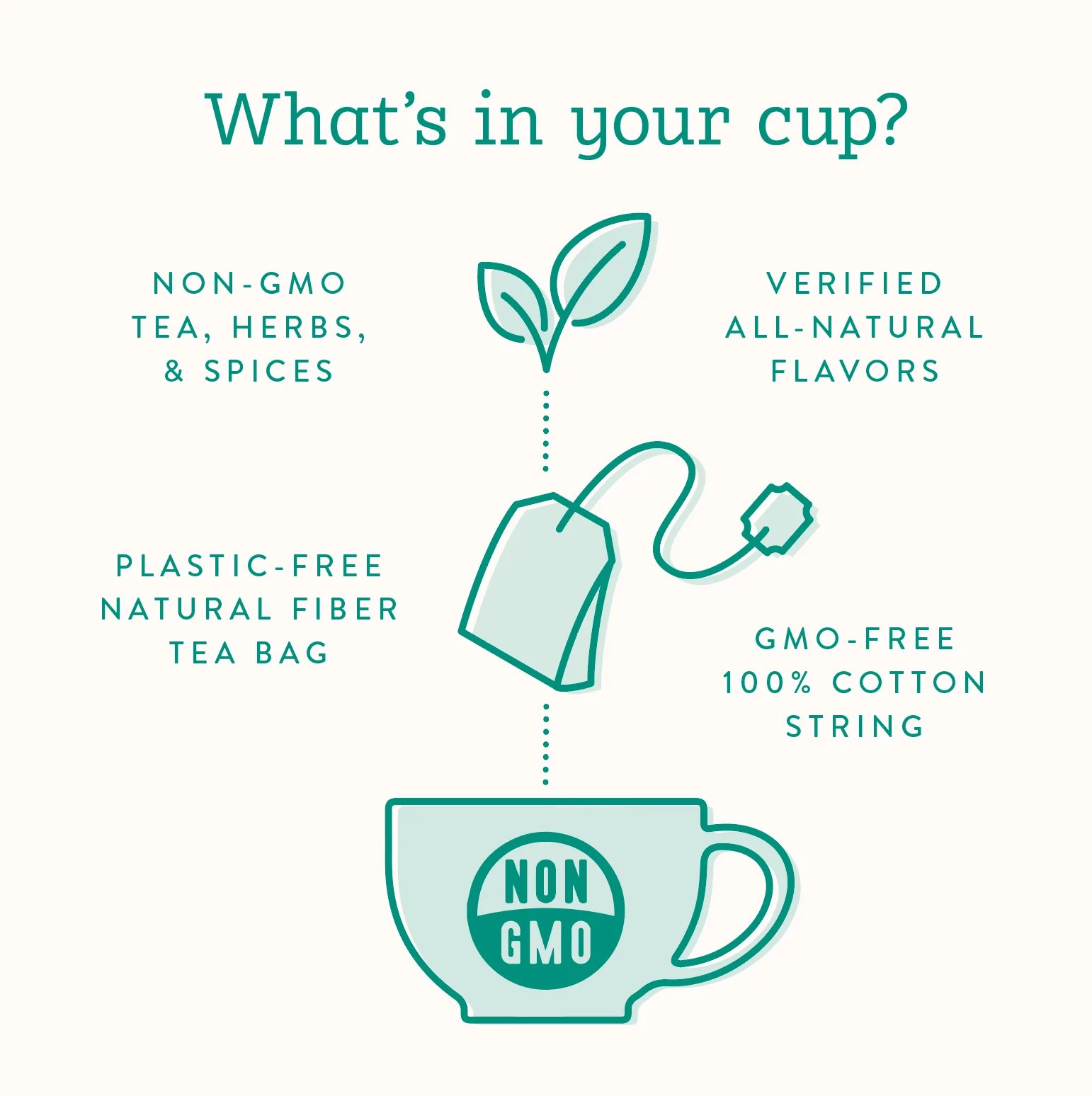 did you know that every element that steeps in your cup of stash tea including the tea bag and string is non gmo project verified  [ 1542 x 1548 Pixel ]