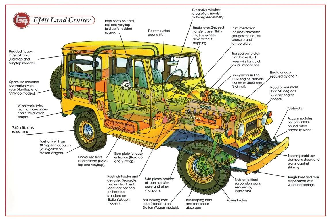 poster fj40 diagram 24 x 36 fj40 fj45 fj55  [ 1151 x 767 Pixel ]