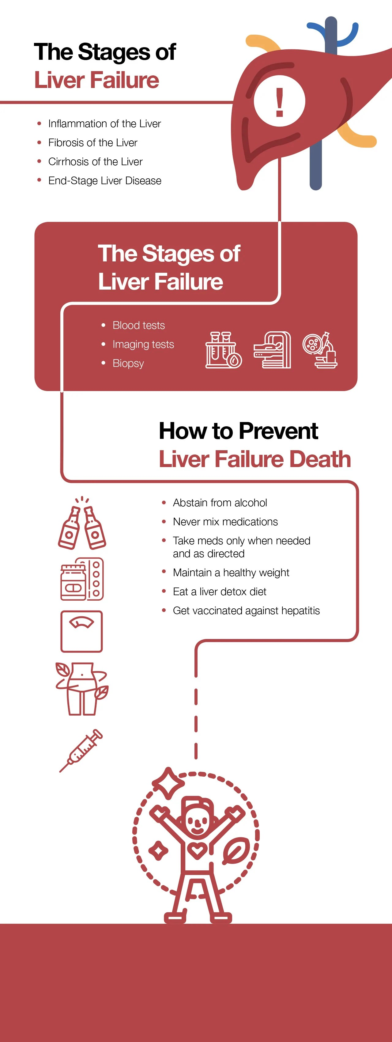 Liver Failure Death: Causes Symptoms and Stages - The ...