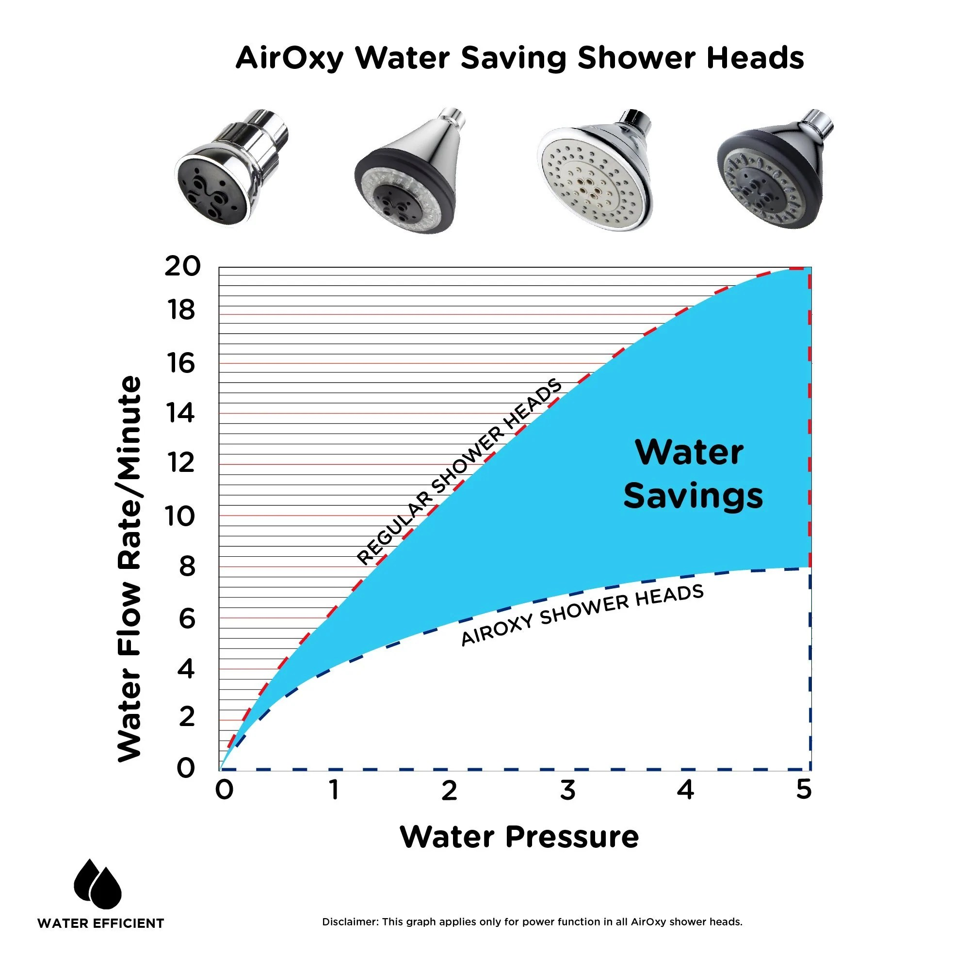 small resolution of water saving airoxy shower head black
