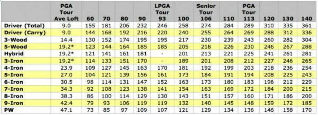 ap see flightscope report below jon averaged  mph club head speed and carry distance of yards on the iron comparing loft also titleist irons review testing performance spargo golf rh spargogolf