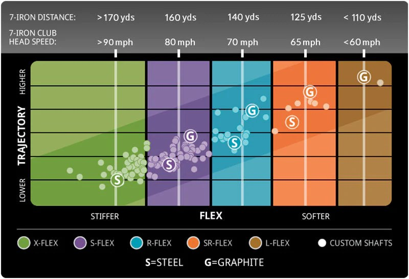 Ping shaft fitting chart also iron set custom options spargo golf rh spargogolf