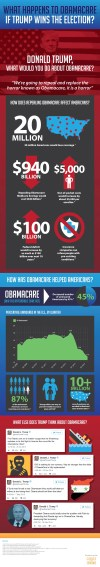 What Happens to Obamacare if Trump Wins the Election? Infographic
