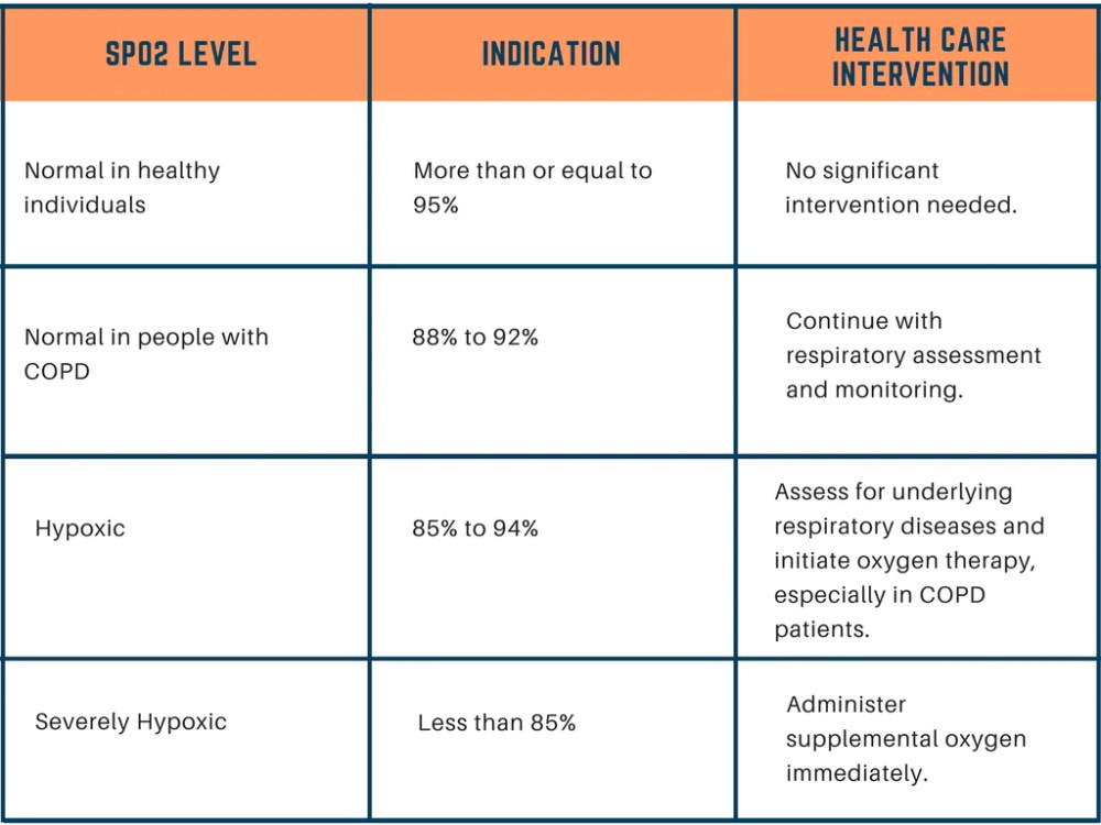 medium resolution of blood oxygen saturation levels health indication and intervention chart