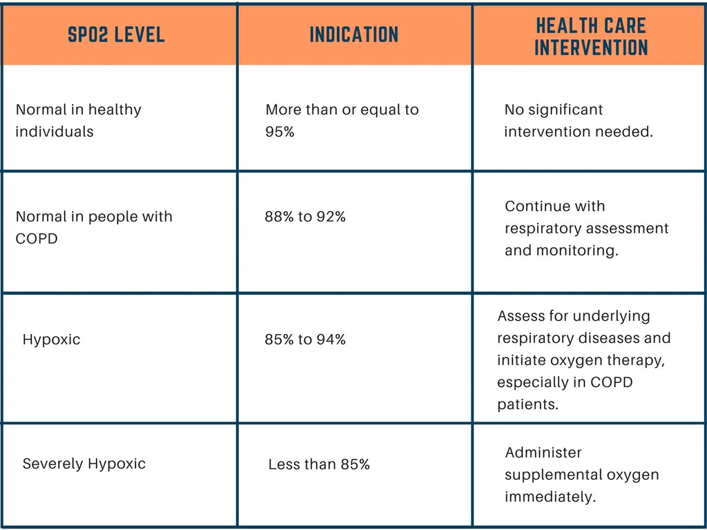 hight resolution of blood oxygen saturation levels health indication and intervention chart