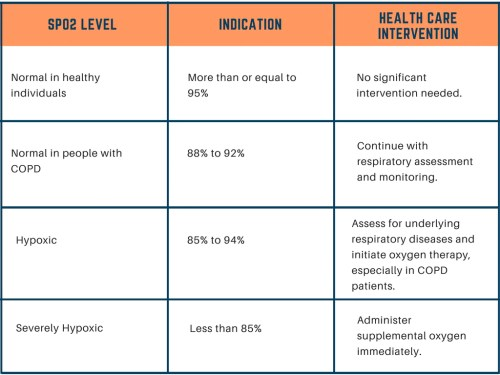 small resolution of blood oxygen saturation levels health indication and intervention chart