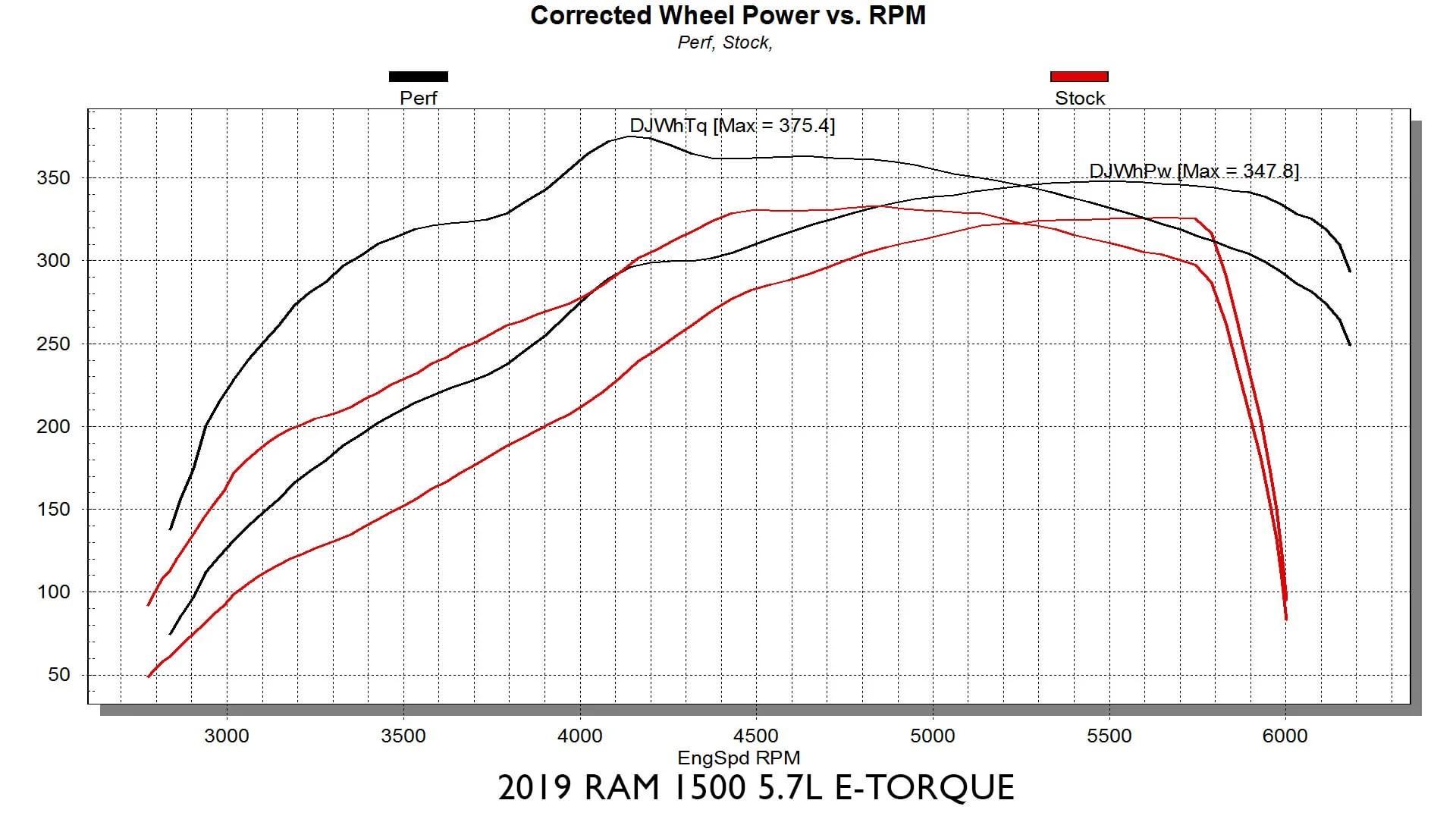 medium resolution of edge products evoht2 2018 ram 5 7l 8 speed hemi
