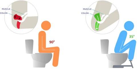 Pourquoi Le Tabouret De Toilette Permet D Adopter La Position Naturelle Sur La Cuvette
