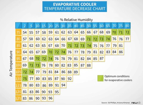 The right environment for an evaporative cooler depends on both air temperature and relative humidity where you plan to use also when should buy know your levels rh newair