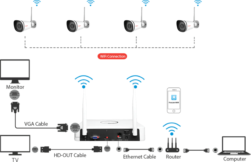 Foscam FN3104W-B4 1TB WiFi HD 720p NVR Kit 4 x Outdoor Cameras