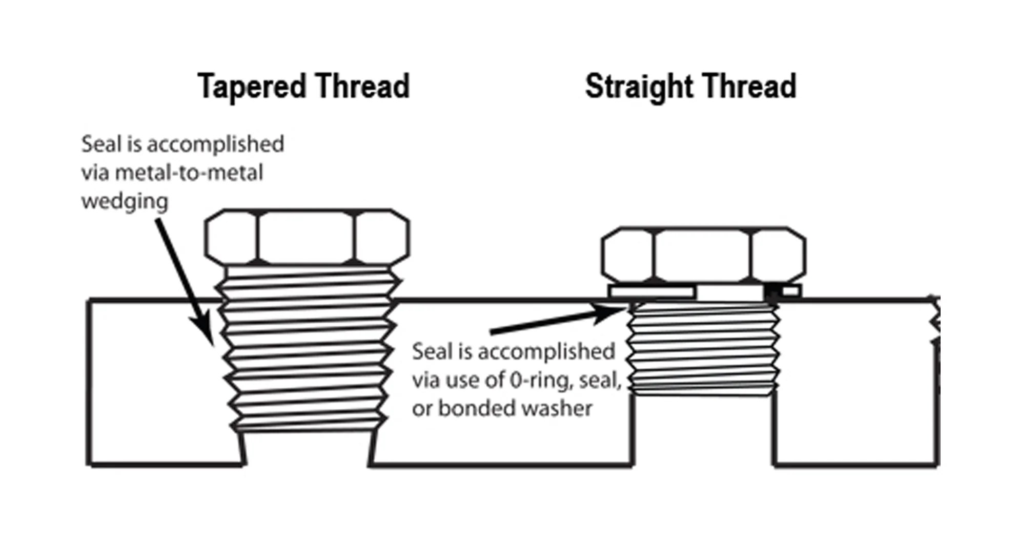 Thread Type Identification Guide Npt Bsp Jis Sae
