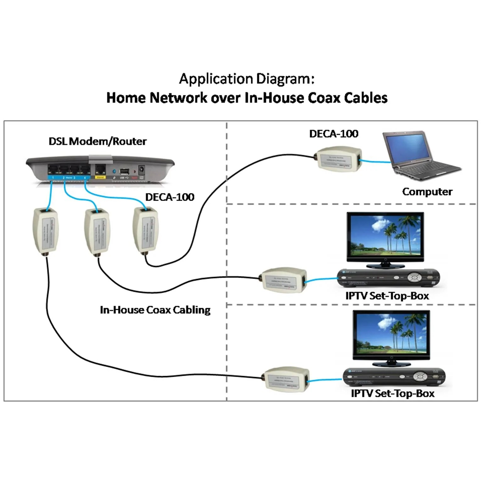 hight resolution of  load image into gallery viewer ethernet over coax adapter kit