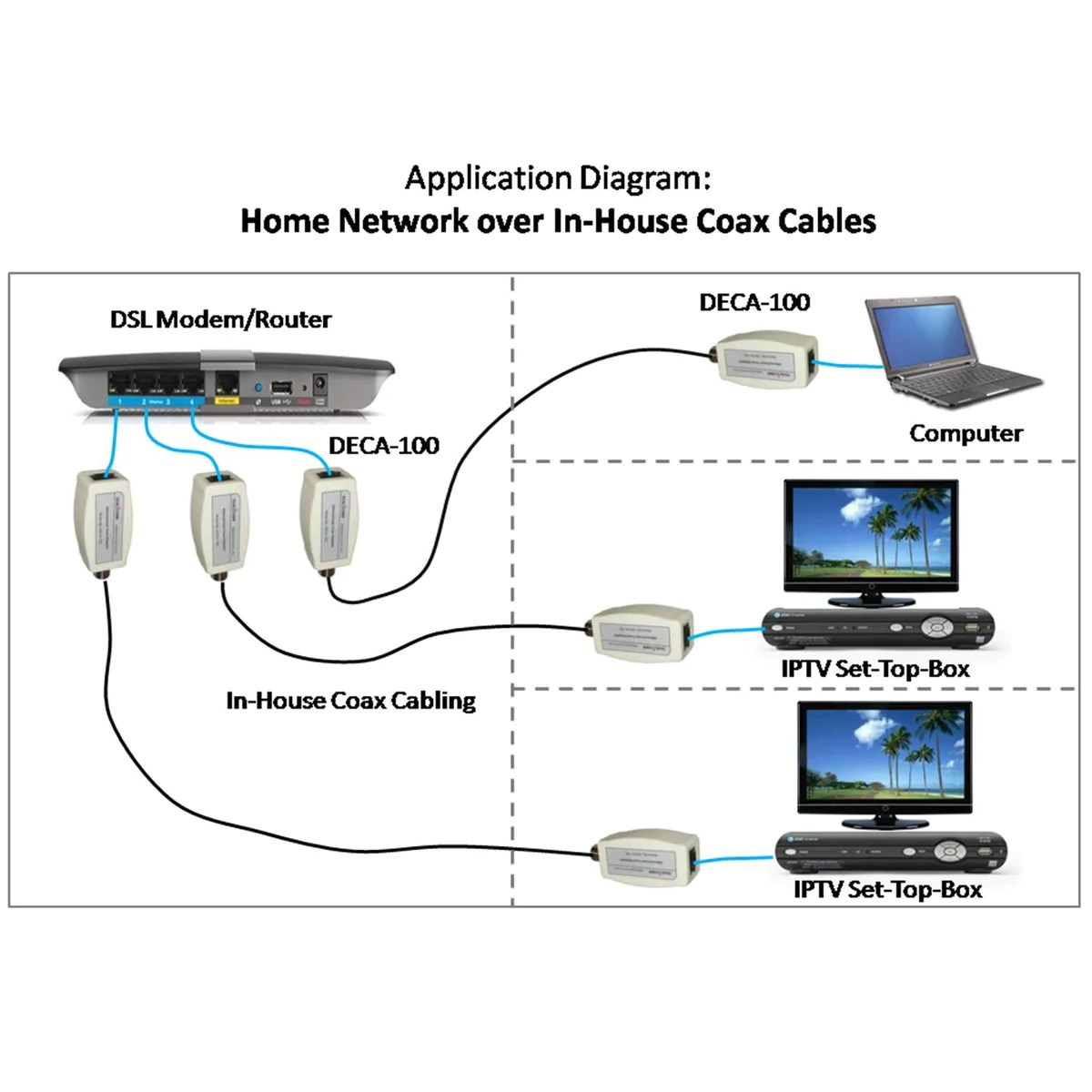 small resolution of basic telephone wiring diagram dsl wiring basics ethernet over coax adapter kit