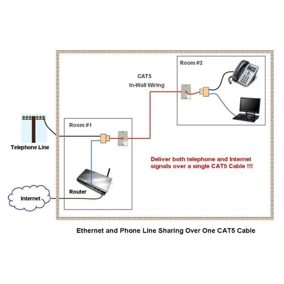 RJ45RJ11 Splitter Cable Sharing Kit for Ether and Phone Lines – Dualm